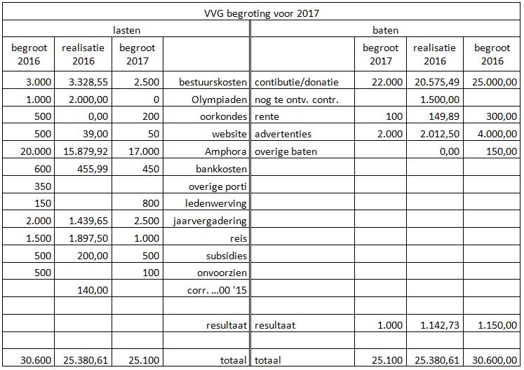 Begroting 2017 - VVG